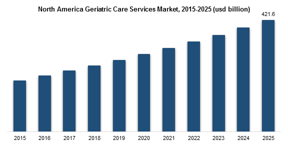 North America Geriatric Care Services arket, 2015-2025 (usd billion)
