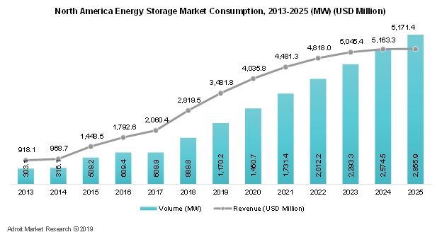North America Energy Storage Market Consumption, 2013-2025 (MW) (USD Million)