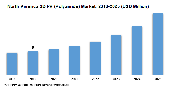 North America 3D PA (Polyamide) Market 2018-2025 (USD Million)
