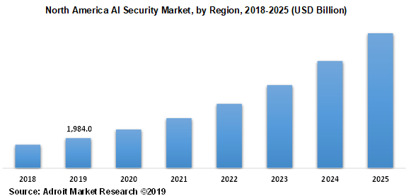 North America AI Security Market, by Region, 2018-2025 (USD Billion)