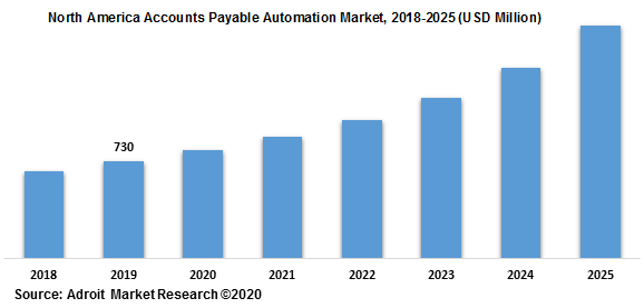 North America Accounts Payable Automation Market 2018-2025