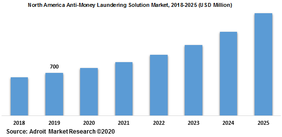 North America Anti-Money Laundering Solution Market 2018-2025