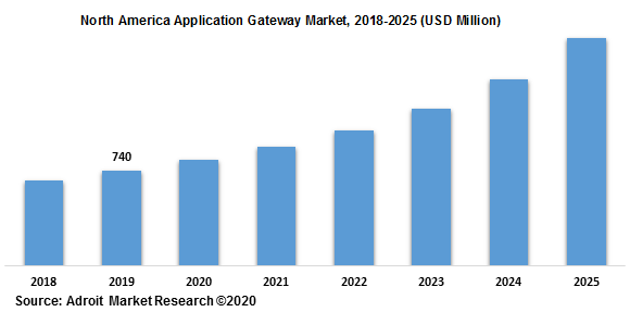 North America Application Gateway Market 2018-2025