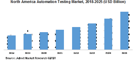 North America Automation Testing Market 2018-2025