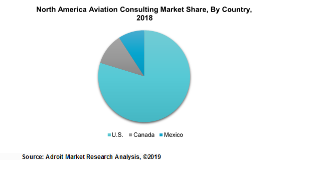 North America Aviation Consulting Market Share, By Country, 2018