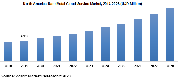 North America Bare Metal Cloud Service Market 2018-2028