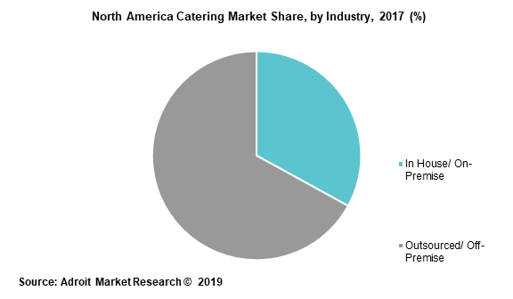 North America Catering Market Share, by Industry, 2017 (%)