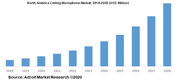 North America Ceiling Microphone Market 2018-2028