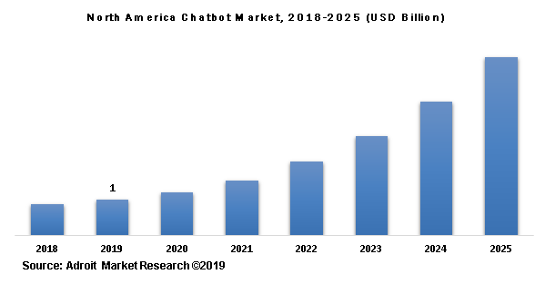 North America Chatbot Market, 2018-2025 (USD Billion)