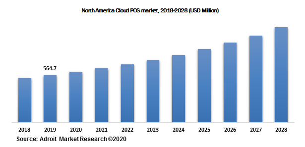 North America Cloud POS market, 2018-2028 (USD Million)