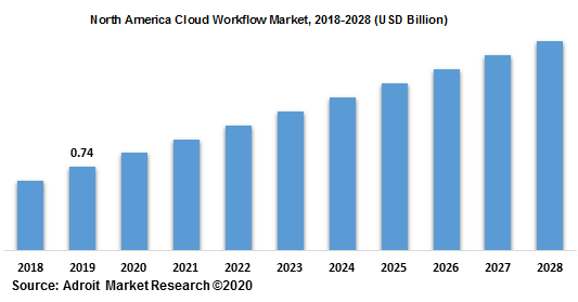 North America Cloud Workflow Market 2018-2028