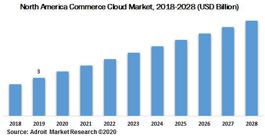 North America Commerce Cloud Market 2018-2028