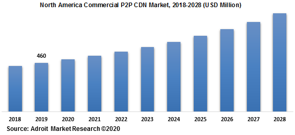 North America Commercial P2P CDN Market 2018-2028