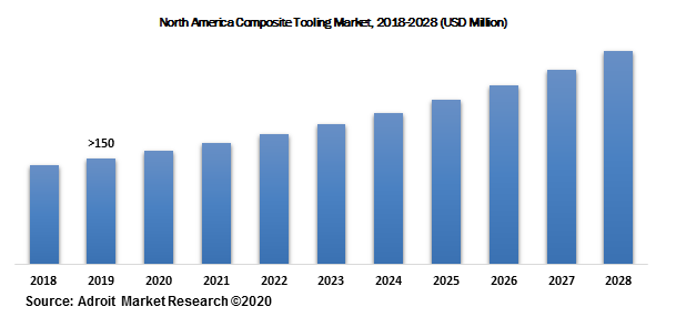 North America Composite Tooling Market, 2018-2028 (USD Million)