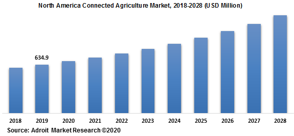North America Connected Agriculture Market 2018-2028