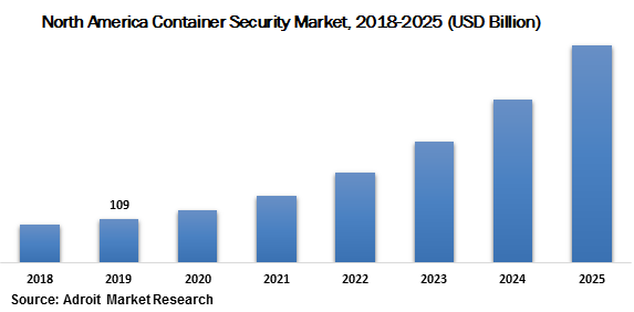 North America Container Security Market 2018-2025 (USD Billion)