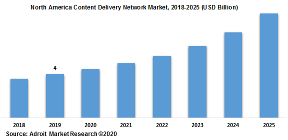 North America Content Delivery Network Market 2018-2025