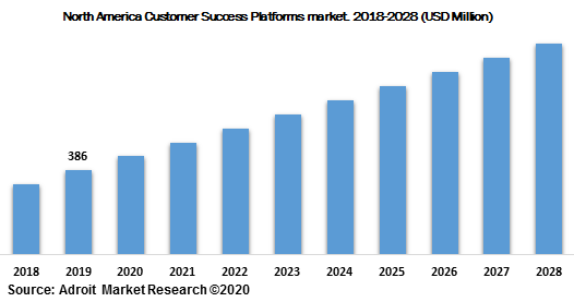 North America Customer Success Platforms market 2018-2028