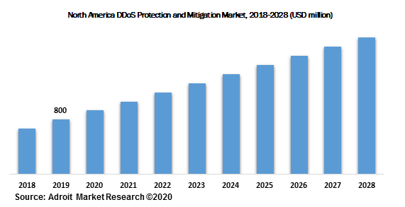 North America DDoS Protection and Mitigation Market, 2018-2028 (USD million)