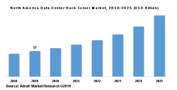 North America Data Center Rack Server Market, 2018-2025 (USD Billion)