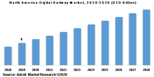 North America Digital Railway Market 2018-2028