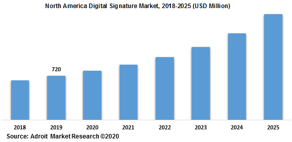 North America Digital Signature Market 2018-2025