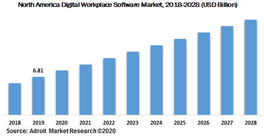 North America Digital Workplace Software Market 2018-2028