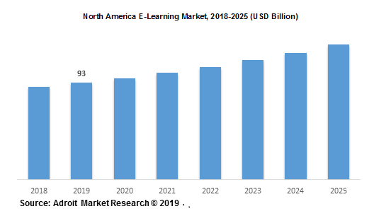 North America E-Learning Market, 2018-2025 (USD Billion)