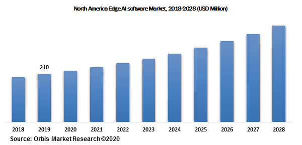 North America Edge AI software Market, 2018-2028 (USD Million)