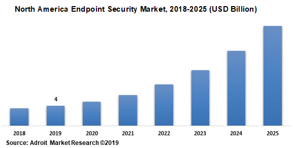 North America Endpoint Security Market 2018-2025 (USD Billion)