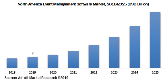 North America Event Management Software Market 2018-2025 (USD Billion)