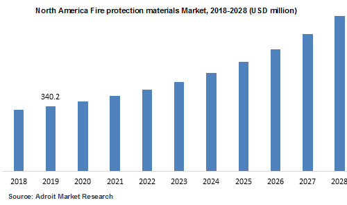 North America Fire protection materials Market 2018-2028