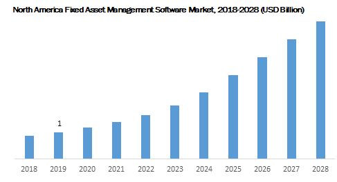 North America Fixed Asset Management Software Market 2018-2028