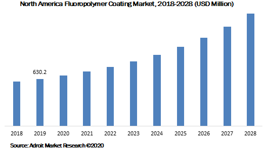 North America Fluoropolymer Coating Market 2018-2028