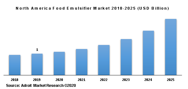 North America Food Emulsifier Market 2018-2025 (USD Billion)