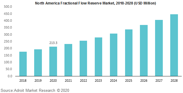 North America Fractional Flow Reserve Market 2018-2028