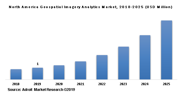 North America Geospatial Imagery Analytics Market, 2018-2025 (USD Million)