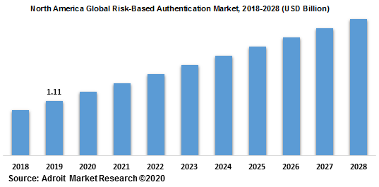 North America Global Risk-Based Authentication Market 2018-2028