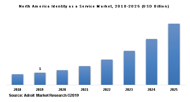 North America Identity as a Service Market, 2018-2025 (USD Billion)
