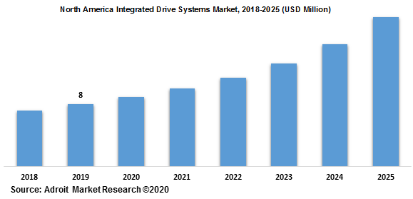 North America Integrated Drive Systems Market 2018-2025