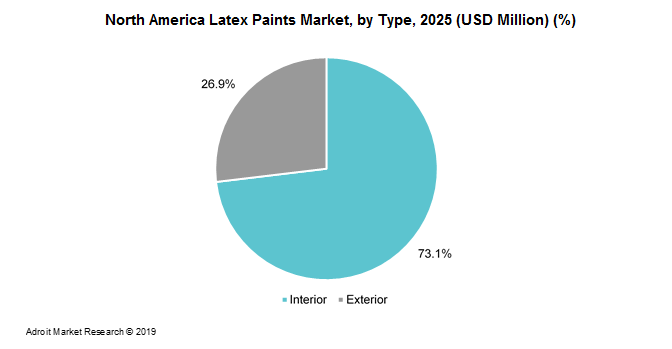 North America Latex Paints Market, by Type, 2025 (USD Million) (%)