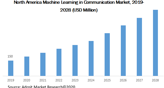 North America Machine Learning in Communication Market 2019-2028