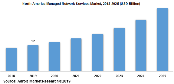 North America Managed Network Services Market 2018-2025