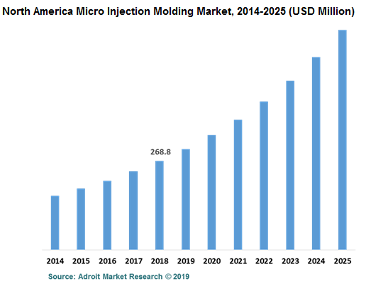 North America Micro Injection Molding Market, 2014-2025 (USD Million)