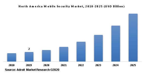 North America Mobile Security Market, 2018-2025 (USD Billion)