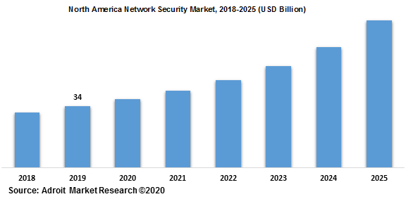 North America Network Security Market 2018-2025