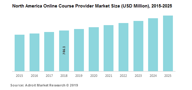 North America Online Course Provider Market Size (USD Million), 2015-2025