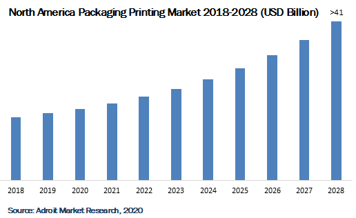 North America Packaging Printing Market 2018-2028
