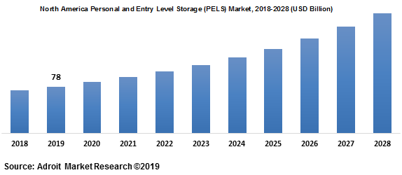 North America Personal and Entry Level Storage (PELS) Market 2018-2028