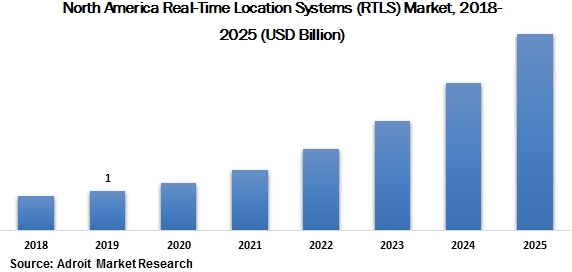 North America Real Time Location Systems (RTLS) Market 2018-2025 (USD Billion)
